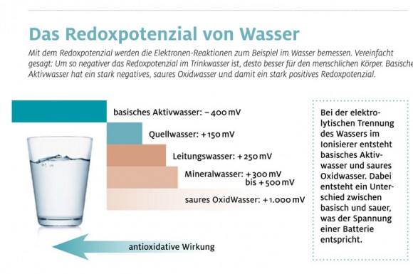 Lebendiges Wasser hat eine antioxidative Wirkung.